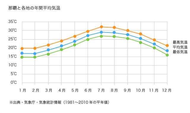 沖縄旅行 年間おすすめ情報 - 年間の気候・服装 | 旅の基本情報 | たびらい
